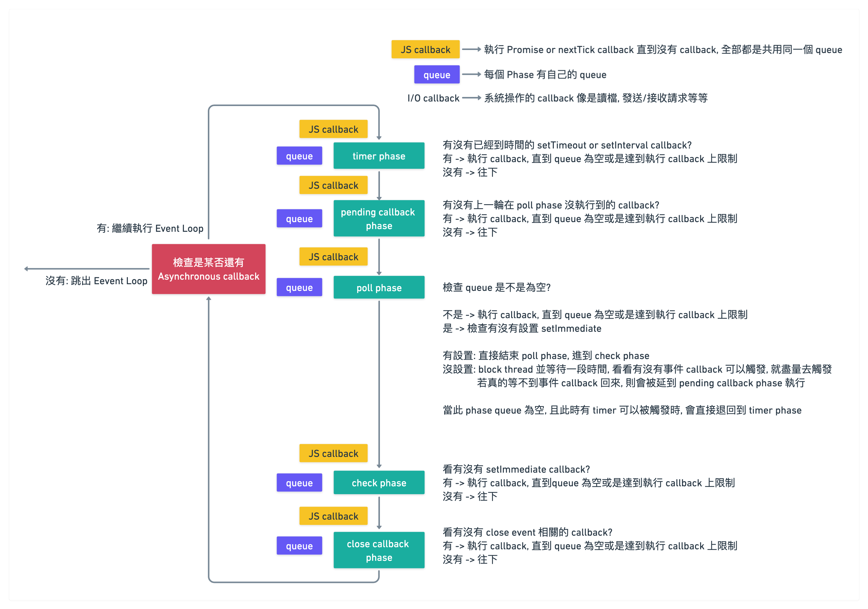 v10 以前版本 (包含 v10)