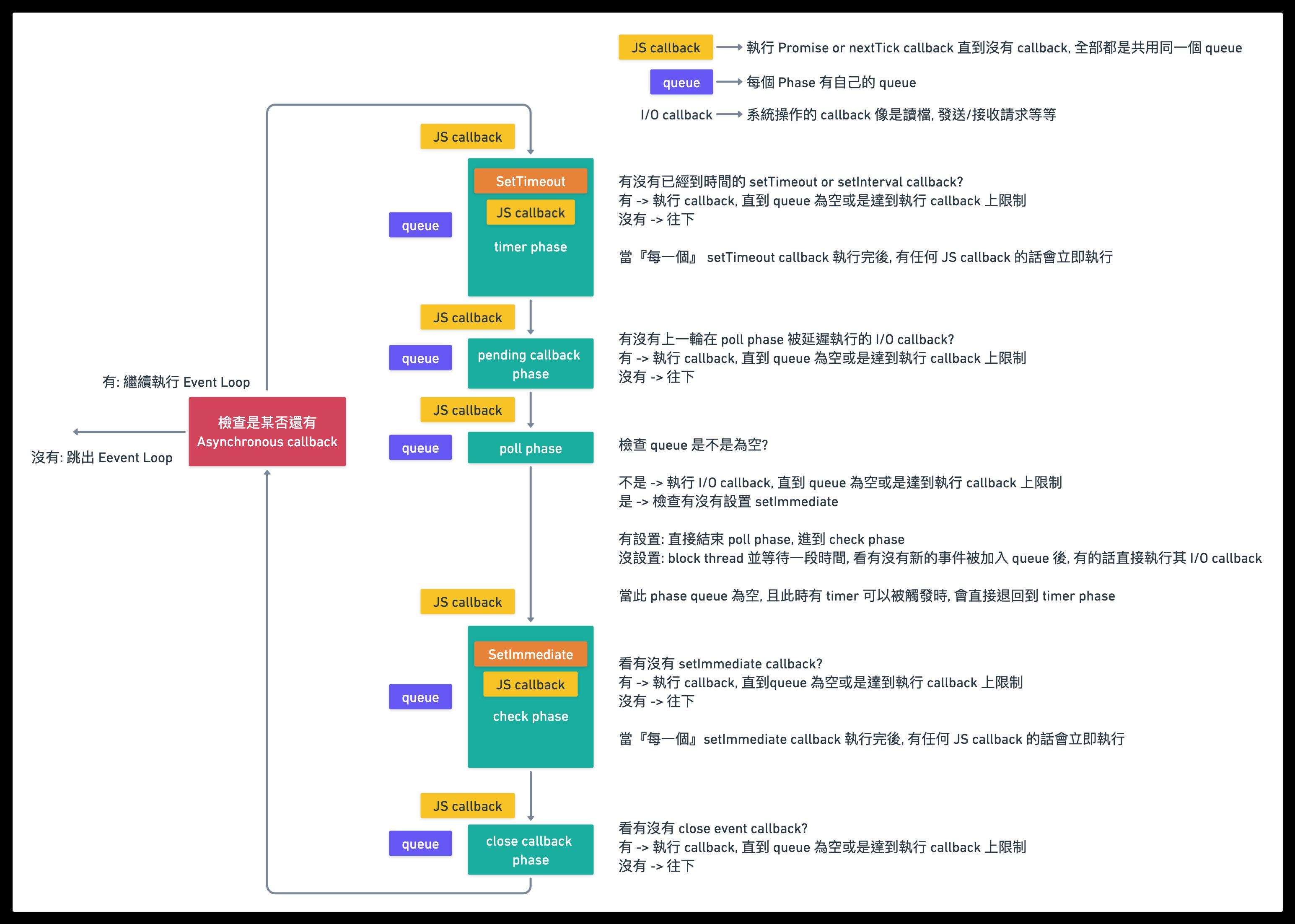 v11 以後版本 (包含 v11)
